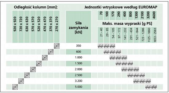 wtryskarki hybrydowe arburg